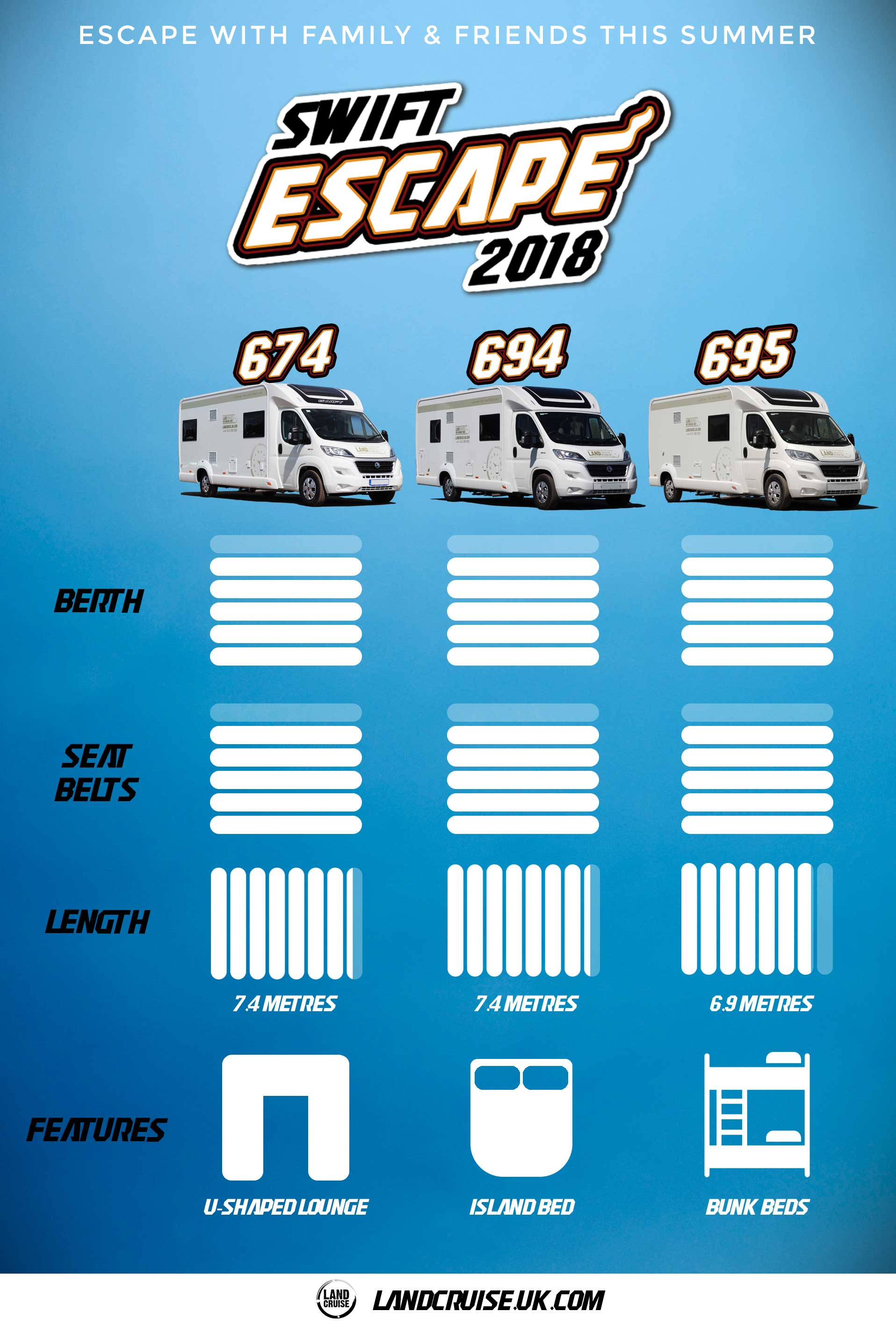 Swift Escape 674, 694, 695 comparison infographic. Escape with family and friends this summer